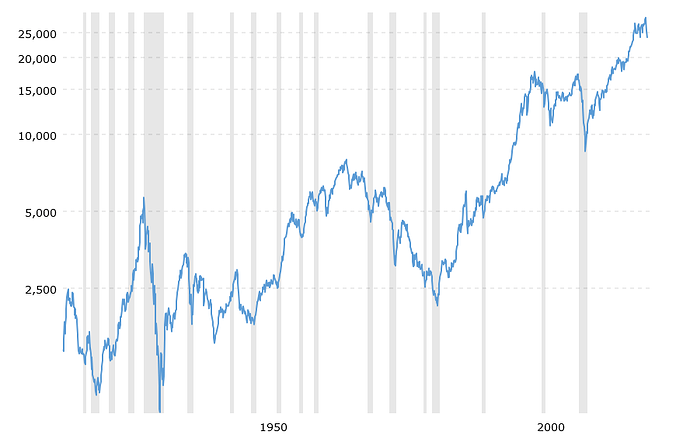 dow-jones-100-year-historical-chart-2020-03-10-macrotrends
