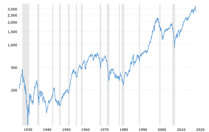 sp-500-historical-chart-data-2020-03-10-macrotrends