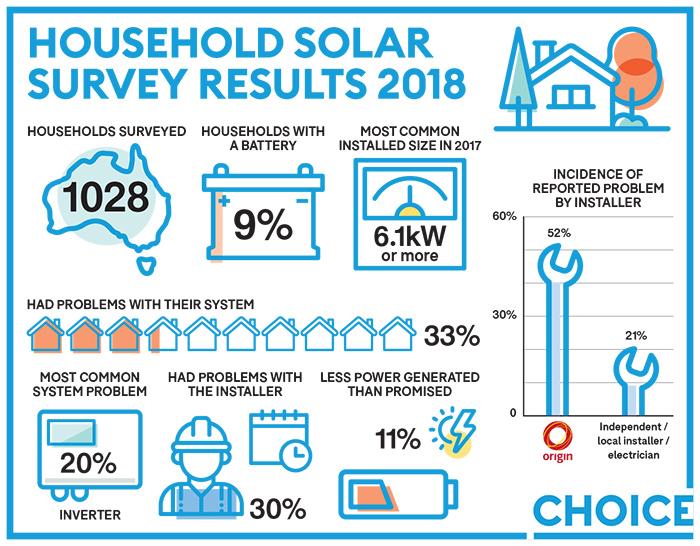 Household%20Solar%20survey%20results%202018%20inverter%20percentage_UPDATE