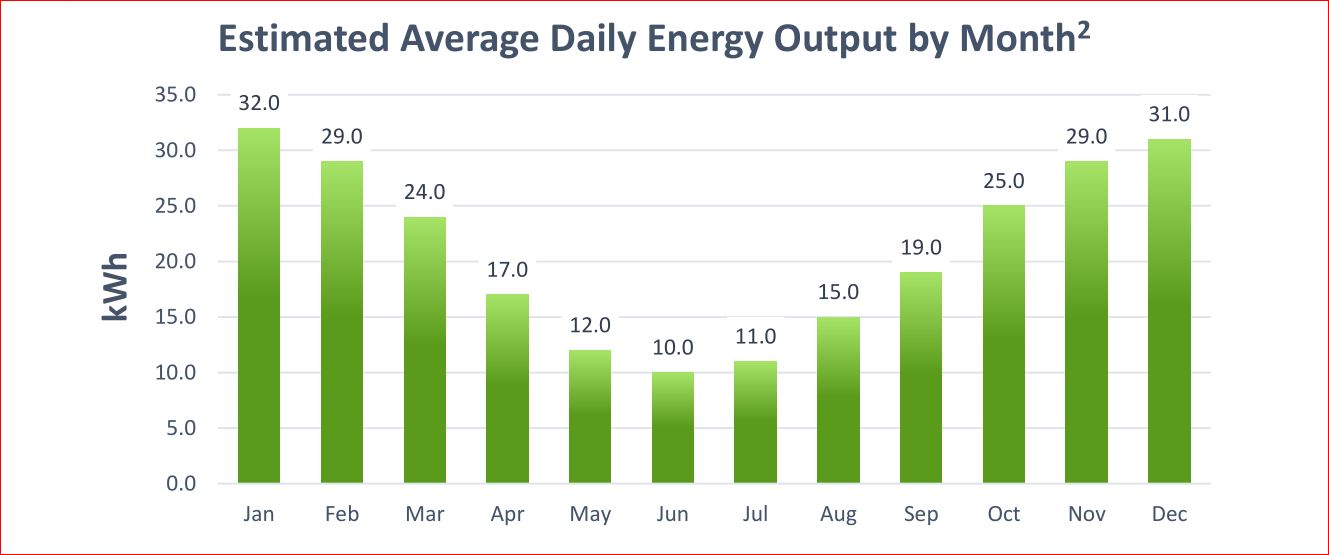 PV%20Projected%20Output