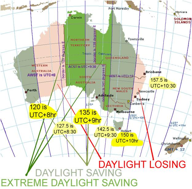 daylight_losing_Australian_zones